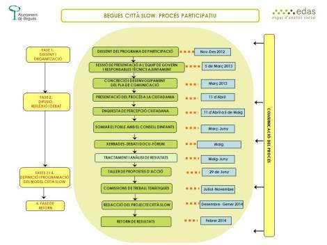 Fases procés participatiu Begues Città Slow